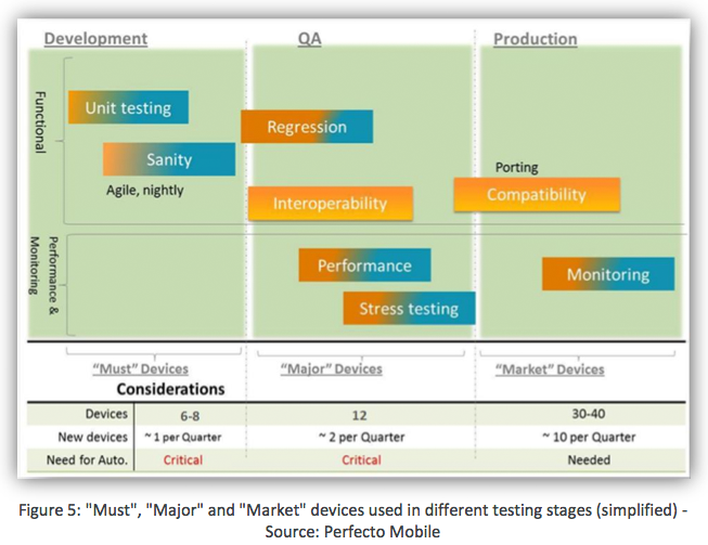 Top 10 Mobile Application Testing Automation Tool Requirements